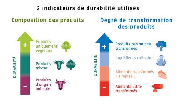 2 indicateurs de durabilité