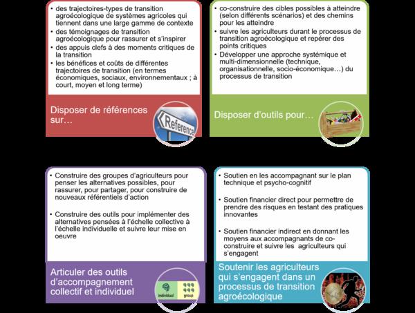 """Synthèse echanges atelier sur """"comment embarquer les acteurs dans la transition agroécologique ?"""""""